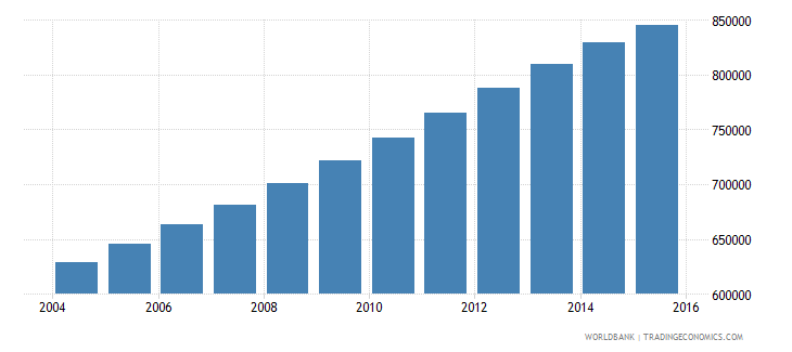 papua new guinea population ages 14 18 total wb data