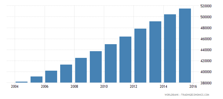papua new guinea population ages 14 19 male wb data
