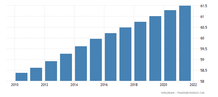 papua new guinea population ages 15 64 percent of total wb data