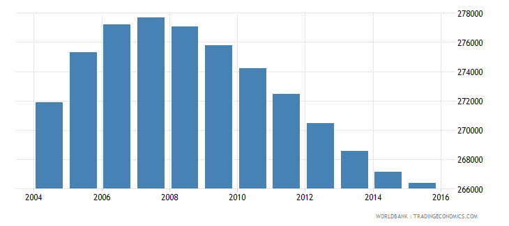 papua new guinea population ages 3 5 male wb data