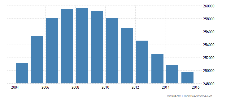 papua new guinea population ages 4 6 female wb data