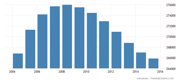 papua new guinea population ages 4 6 male wb data