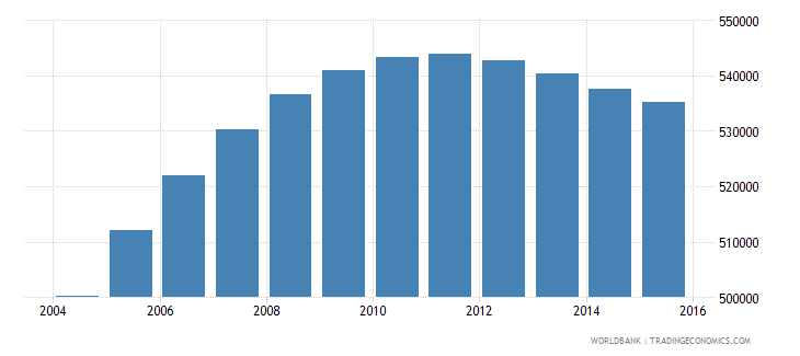 papua new guinea population ages 5 10 male wb data