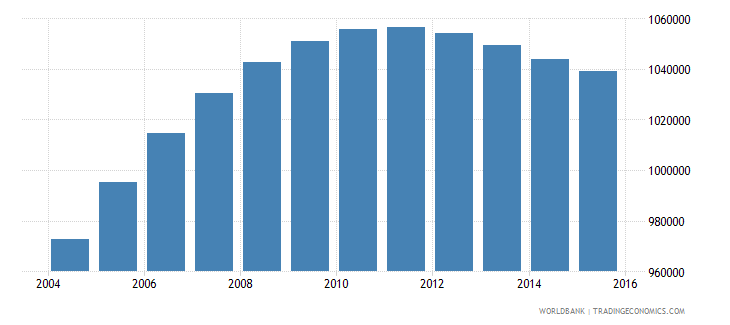 papua new guinea population ages 5 10 total wb data