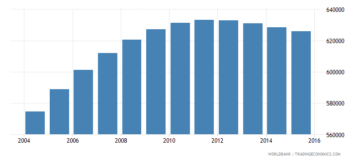papua new guinea population ages 5 11 male wb data