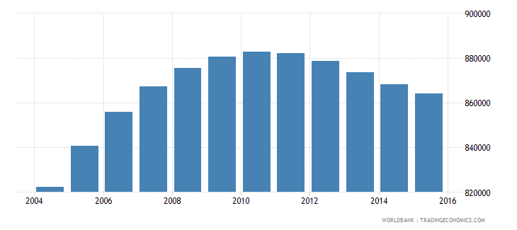 papua new guinea population ages 5 9 total wb data