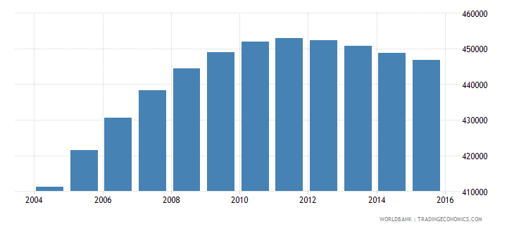 papua new guinea population ages 6 10 male wb data