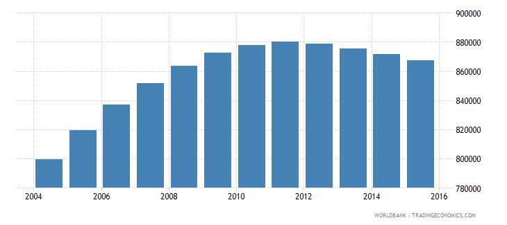 papua new guinea population ages 6 10 total wb data
