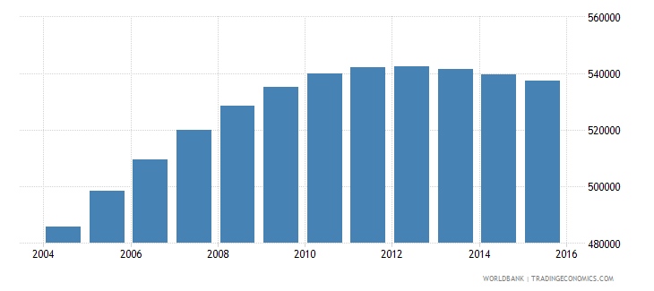 papua new guinea population ages 6 11 male wb data