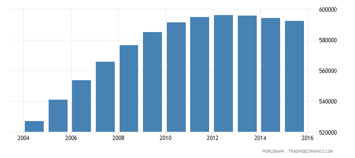 papua new guinea population ages 6 12 female wb data