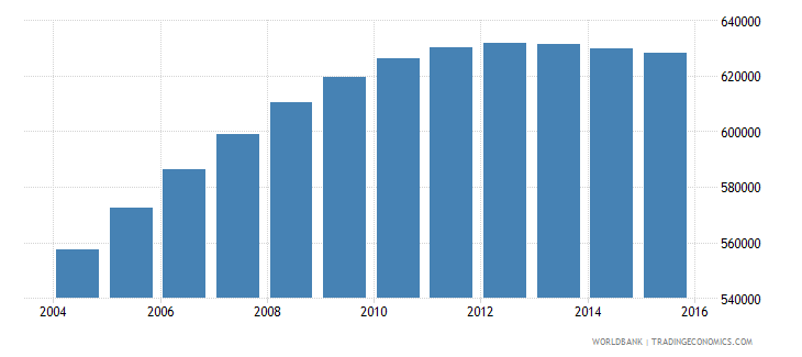 papua new guinea population ages 6 12 male wb data