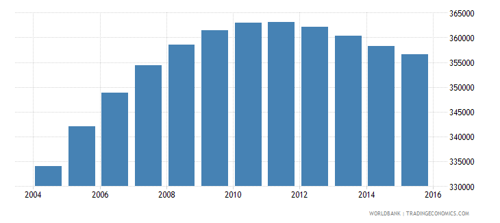 papua new guinea population ages 6 9 male wb data