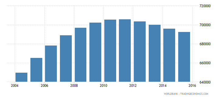papua new guinea population ages 6 9 total wb data