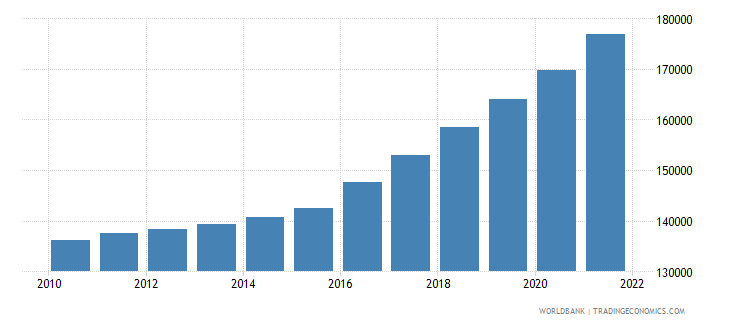 papua new guinea population ages 65 and above female wb data