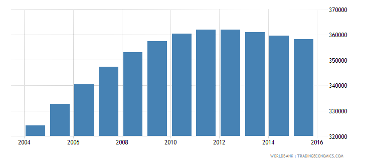 papua new guinea population ages 7 10 male wb data