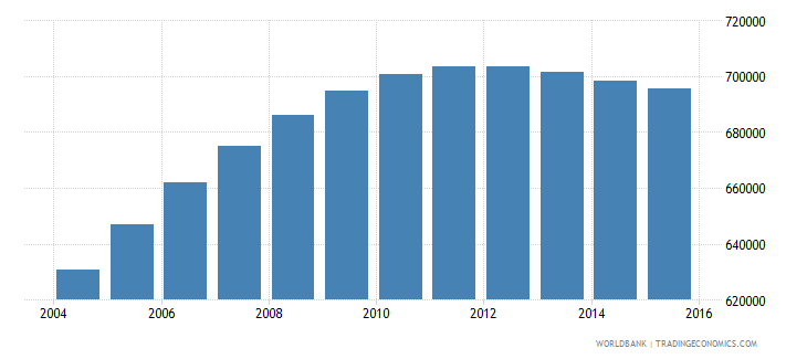 papua new guinea population ages 7 10 total wb data