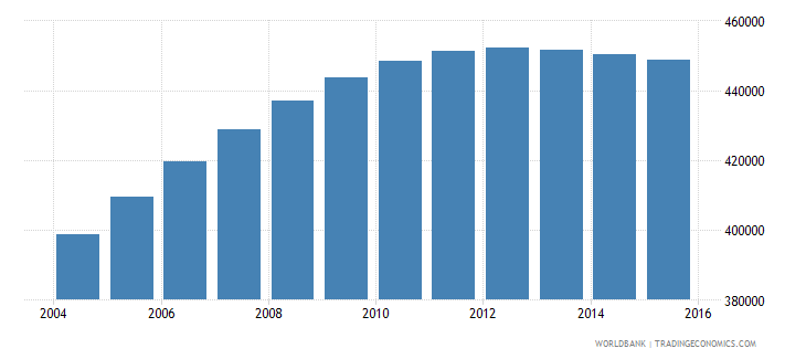 papua new guinea population ages 7 11 male wb data