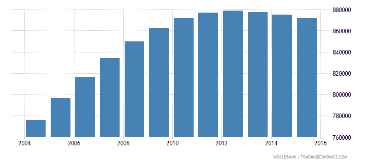 papua new guinea population ages 7 11 total wb data