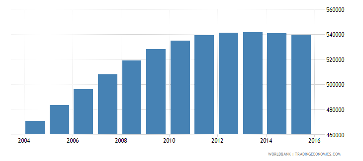 papua new guinea population ages 7 12 male wb data