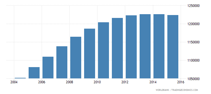 papua new guinea population ages 7 13 total wb data