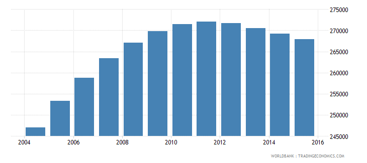 papua new guinea population ages 7 9 male wb data