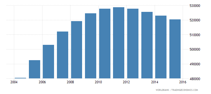 papua new guinea population ages 7 9 total wb data