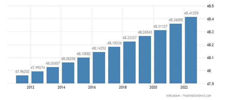 papua new guinea population female percent of total wb data