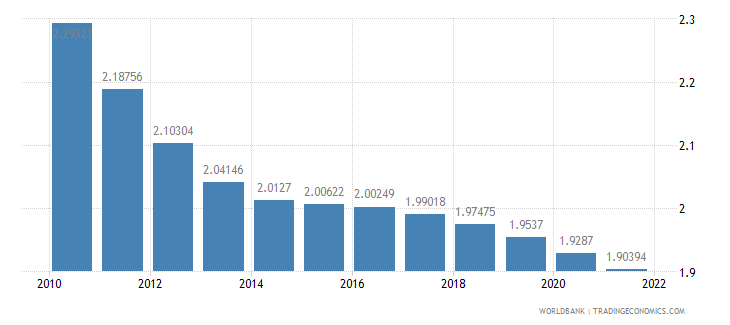 papua new guinea population growth annual percent wb data