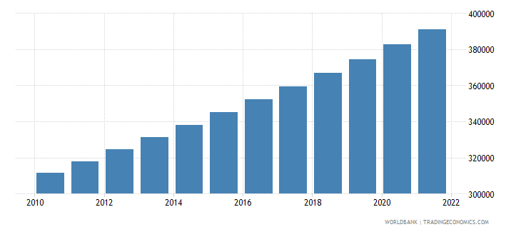papua new guinea population in largest city wb data