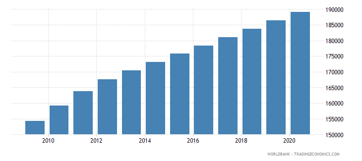 papua new guinea population of the official age for lower secondary education female number wb data