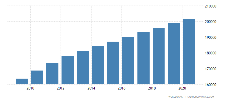 papua new guinea population of the official age for lower secondary education male number wb data