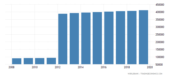 papua new guinea population of the official age for pre primary education female number wb data