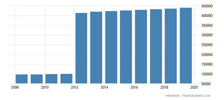 papua new guinea population of the official age for pre primary education male number wb data