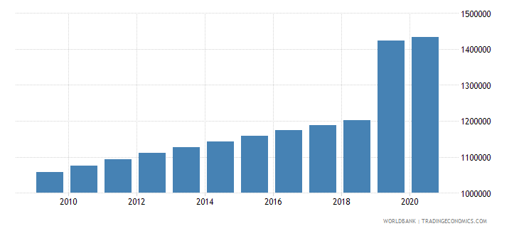 papua new guinea population of the official age for primary education both sexes number wb data