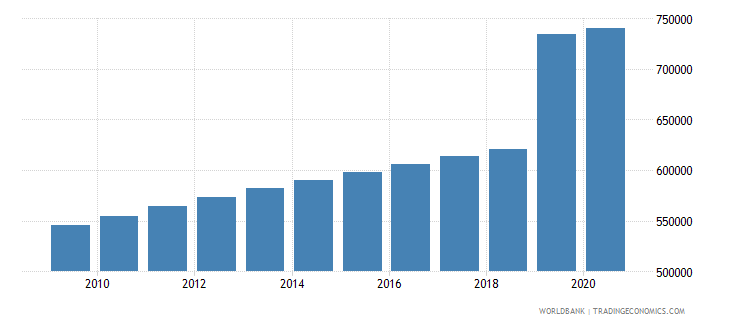 papua new guinea population of the official age for primary education male number wb data
