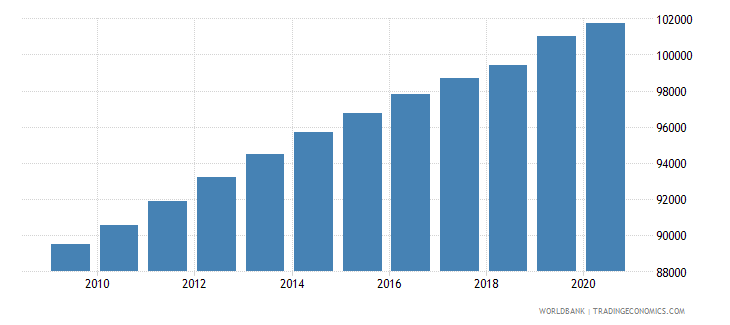 papua new guinea population of the official entrance age to primary education female number wb data
