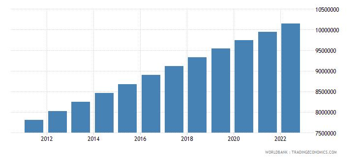 papua new guinea population total wb data