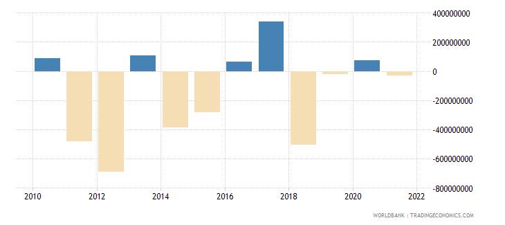 papua new guinea portfolio investment excluding lcfar bop us dollar wb data