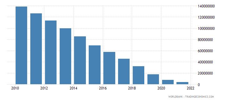 papua new guinea ppg ibrd dod us dollar wb data