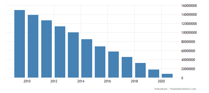 papua new guinea ppg ibrd dod us dollar wb data