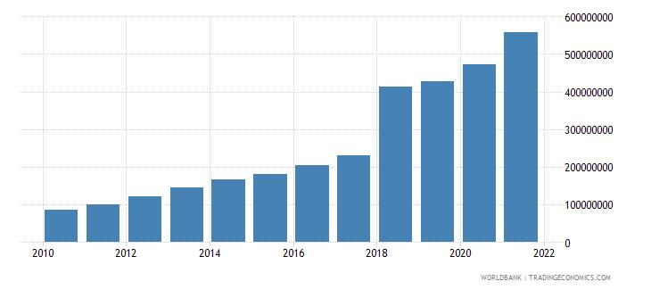 papua new guinea ppg ida dod us dollar wb data