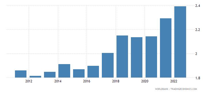 papua new guinea ppp conversion factor gdp lcu per international dollar wb data