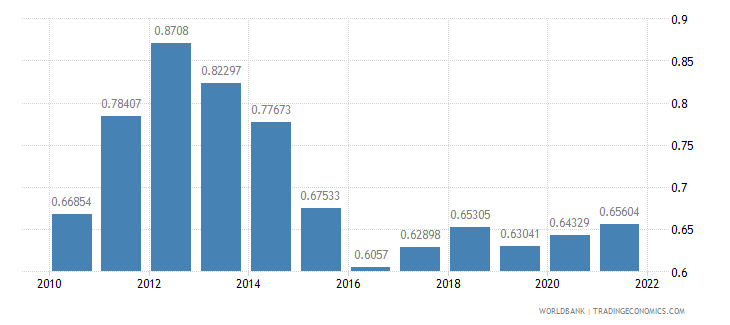 papua new guinea ppp conversion factor gdp to market exchange rate ratio wb data