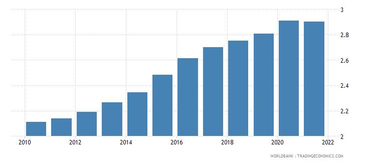 papua new guinea ppp conversion factor private consumption lcu per international dollar wb data