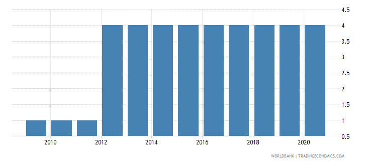 papua new guinea preprimary education duration years wb data