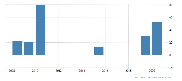 papua new guinea present value of external debt percent of exports of goods services and income wb data
