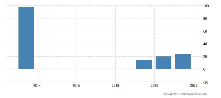 papua new guinea present value of external debt percent of gni wb data