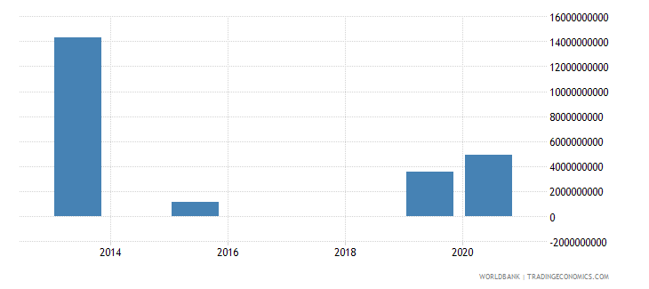 papua new guinea present value of external debt us dollar wb data