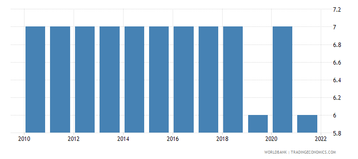 papua new guinea primary school starting age years wb data