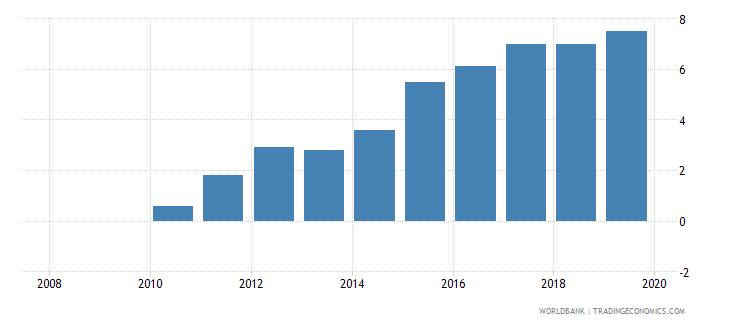 papua new guinea private credit bureau coverage percent of adults wb data